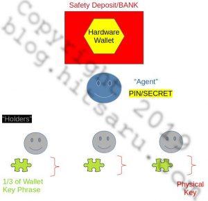 Rego's Cold Wallet Schema